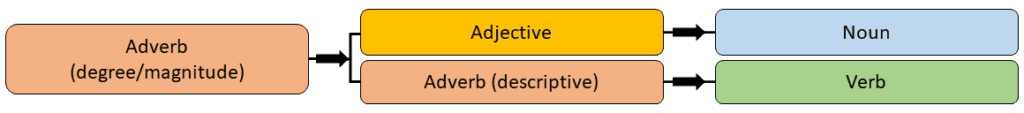 Adjectives, Adverbs And Word Order 1